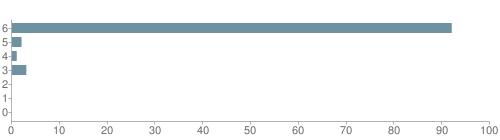 Chart?cht=bhs&chs=500x140&chbh=10&chco=6f92a3&chxt=x,y&chd=t:92,2,1,3,0,0,0&chm=t+92%,333333,0,0,10|t+2%,333333,0,1,10|t+1%,333333,0,2,10|t+3%,333333,0,3,10|t+0%,333333,0,4,10|t+0%,333333,0,5,10|t+0%,333333,0,6,10&chxl=1:|other|indian|hawaiian|asian|hispanic|black|white